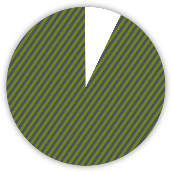 pie chart shows 93 percent