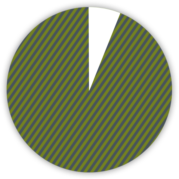 pie chart shows 94 percent