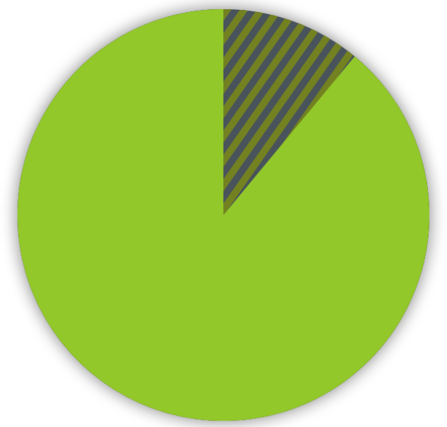 pie chart shows 11 percent